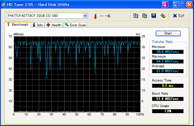 HDTune_Benchmark_PHOTOFAST18CF_32GB.png